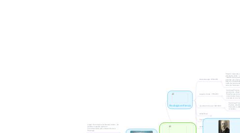 Mind Map: Historia de laPsicología