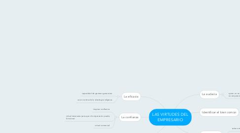 Mind Map: LAS VIRTUDES DEL EMPRESARIO