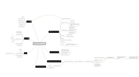 Mind Map: Интернет-магазин «moyo.ru»