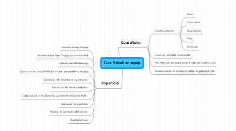 Mind Map: Curs Treball en equip
