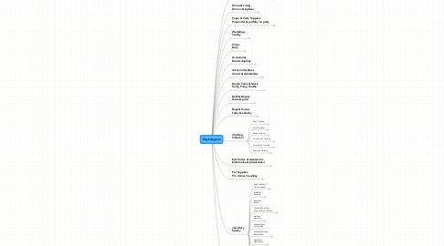 Mind Map: Etsy kategorie