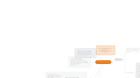 Mind Map: PROPORCIONALIDAD
