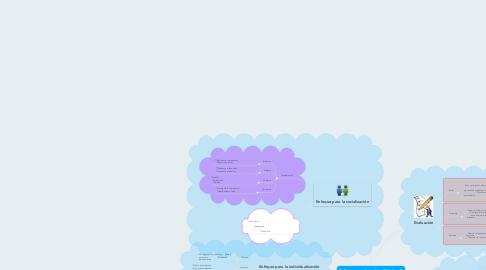 Mind Map: Enfoques en la acción didáctica