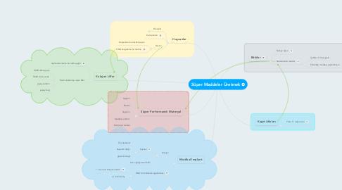 Mind Map: Süper Maddeler Üretmek
