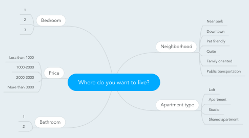 Mind Map: Where do you want to live?