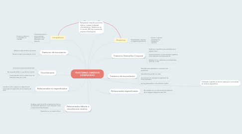 Mind Map: TRASTORNO OBSESIVO COMPULSIVO