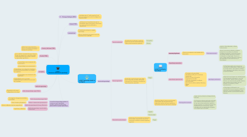 Mind Map: unidad 1  Constructos teóricos del aprendizaje
