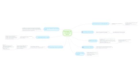 Mind Map: Estrategias de aprendizaje adulto