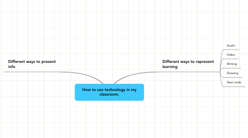 Mind Map: How to use technology in my classroom.