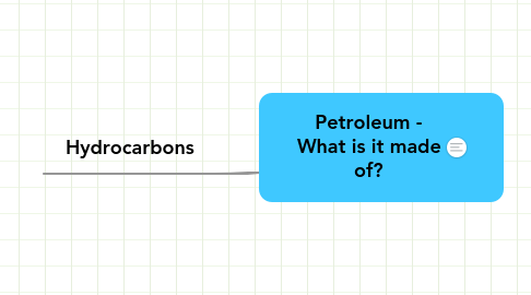 Mind Map: Petroleum - What is it made of?