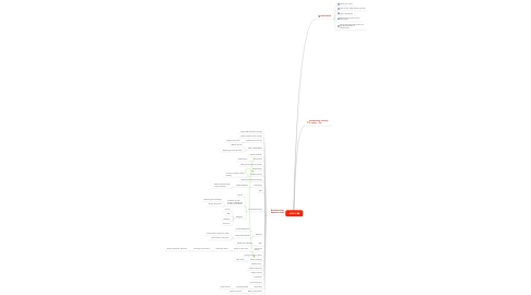 Mind Map: MID822