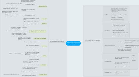 Mind Map: TIPOS DE MOVIMIENTOS ARTICULARES