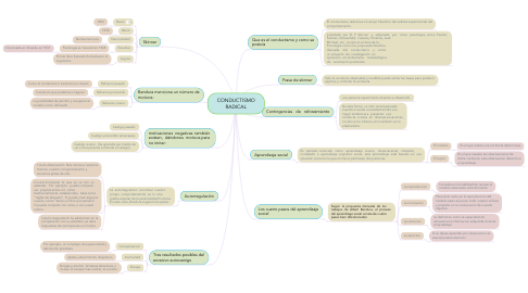 Mind Map: CONDUCTISMO RADICAL