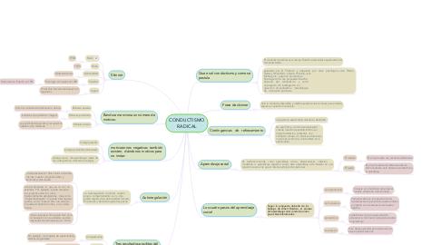 Mind Map: Identificar la relación del cerebro con las percepciones.
