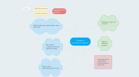 Mind Map: Средний школьный возраст
