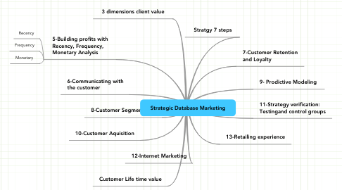 Mind Map: Strategic Database Marketing