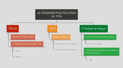 Mind Map: LA SITAZIONE POLITICA FINO AL 1516