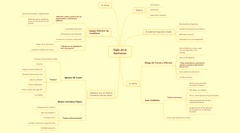Mind Map: Siglo de laIlustracion