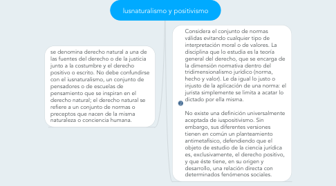 Mind Map: lusnaturalismo y positivismo