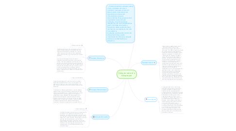 Mind Map: Seleção natural e Adaptação