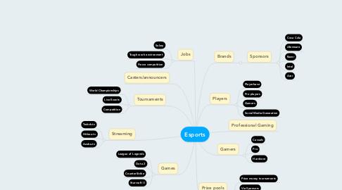 Mind Map: Esports