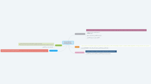 Mind Map: Groups of Bacteria According O2 needs
