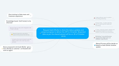 Mind Map: Request bank Dhofar to share the status updates and project progress to deliver the API to Omantel. (Expected date as per the shared planed will be on 30 of October 2019)