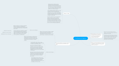 Mind Map: The Rhetorical Tradition