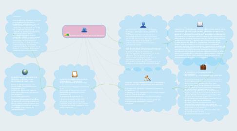 Mind Map: Pensamiento Pedagógico institucional.