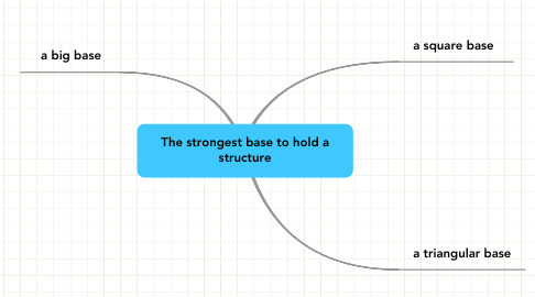 Mind Map: The strongest base to hold a structure