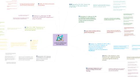 Mind Map: LOGROS DE APRENDIZAJE LECTURAS GUÍA 2