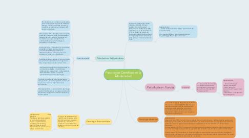 Mind Map: Psicologías Científicas en la Modernidad