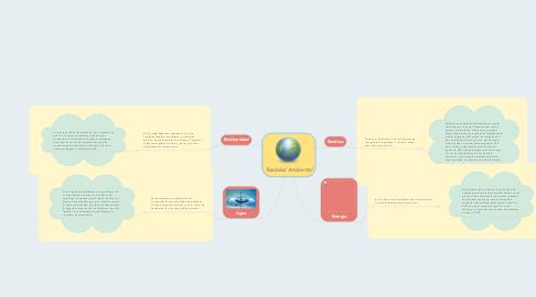 Mind Map: Realidad Ambiental