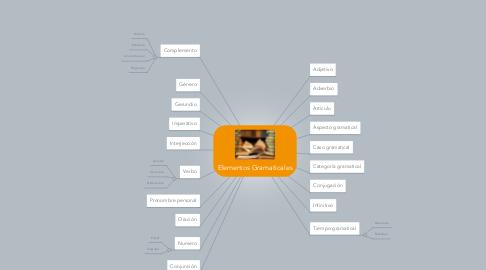 Mind Map: Elementos Gramaticales