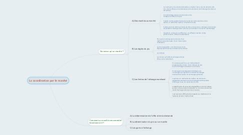 Mind Map: La coordination par le marché