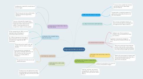Mind Map: Organización Minuto de Dios