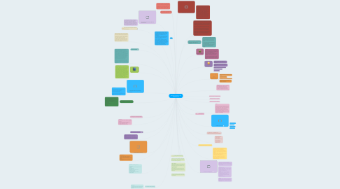 Mind Map: Teaching, Learning, and Development