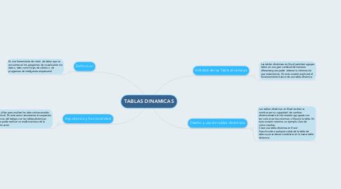 Mind Map: TABLAS DINAMICAS