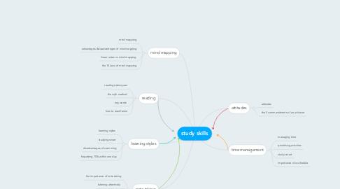 Mind Map: study skills