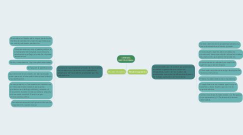 Mind Map: SISTEMA INSTITUCIONAL