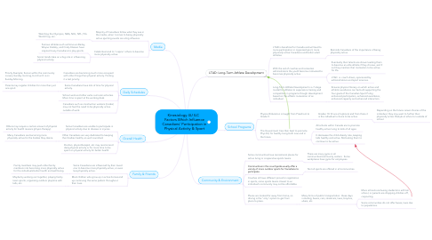 Mind Map: Kinesiology 4U ILC   Factors Which Influence Canadians' Participation in Physical Activity & Sport