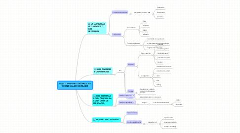 Mind Map: LA ACTIVIDAD ECONÓMICA. LA ECONOMÍA DE MERCADO