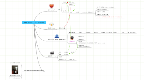 Mind Map: 寫眞部 撮り始め 2011年1月29日
