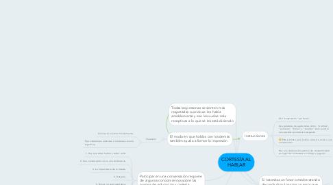 Mind Map: CORTESÍA AL HABLAR