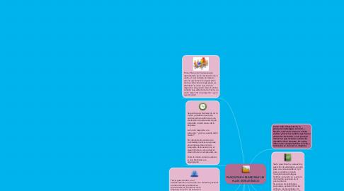 Mind Map: PASOS PARA ELABORAR UN PLAN ESTRATÉGICO