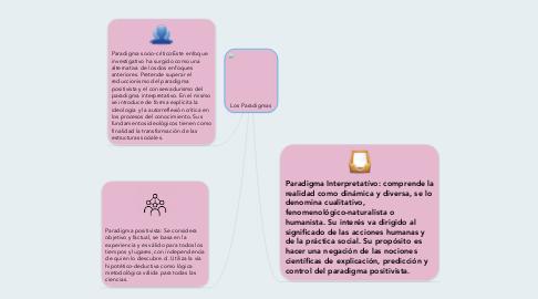 Mind Map: Los Paradigmas