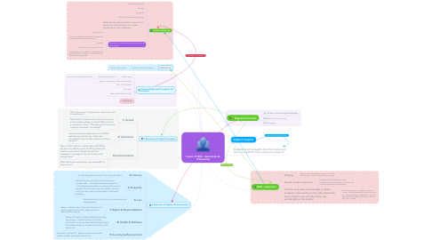 Mind Map: Issues of Web- Awareness & Citizenship