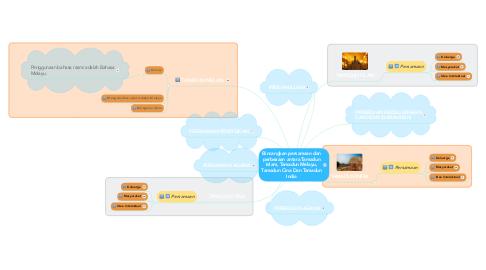 Mind Map: Bincangkan persamaan dan perbezaan antara Tamadun Islam, Tamadun Melayu, Tamadun Cina Dan Tamadun India