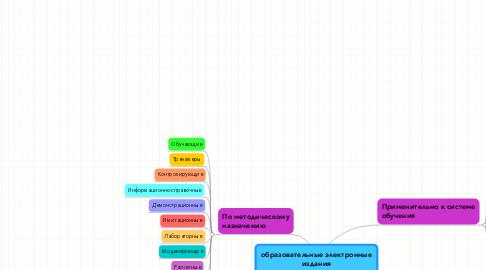 Mind Map: образовательные электронные издания