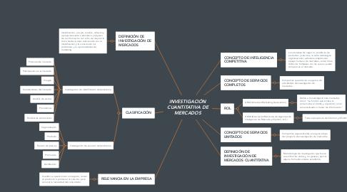 Mind Map: INVESTIGACIÓN CUANTITATIVA DE MERCADOS